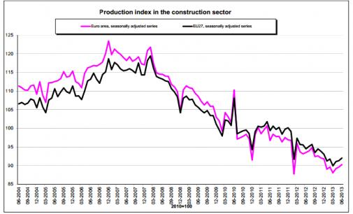 La Construcción Europea crece mientras la española se mantiene estable