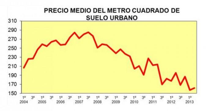 Caída del precio del suelo en el 2º trimestre