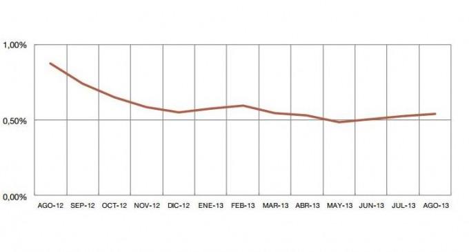 El euríbor sube hasta el 0,542 % en agosto
