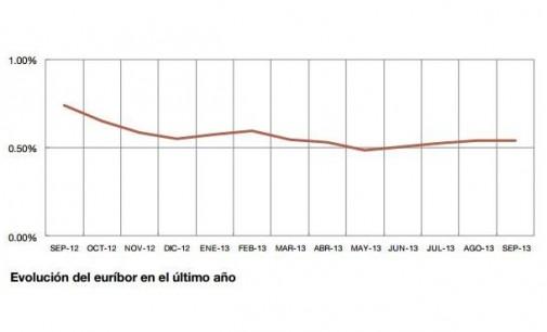 El euríbor sube hasta el 0,543 % en septiembre