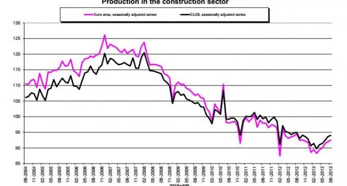 Crece la actividad de la construcción en España un 1,1% y un 0,5% en la eurozona