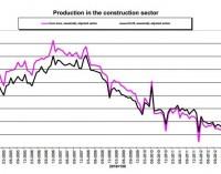 La construcción aumentó un 6,1% en España