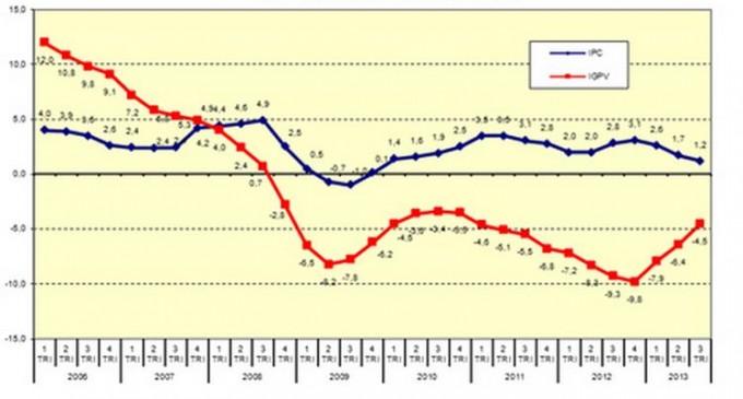 El índice general de precios de vivienda baja un 0,4% en el tercer trimestre de 2013