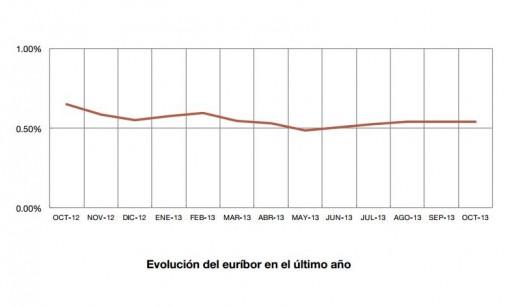 El euríbor baja al 0,541% en octubre
