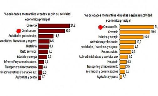 El 20,5% de las sociedades mercantiles creadas en septiembre corresponden a la Construcción