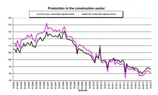 La construcción española encabeza la caída del sector en la zona euro