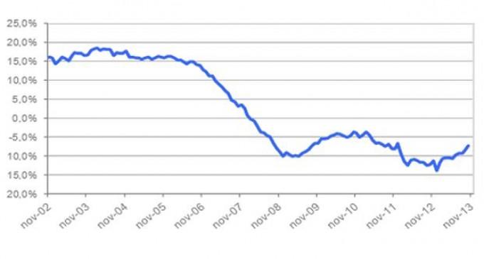 Se modera el descenso del precio de la vivienda en noviembre