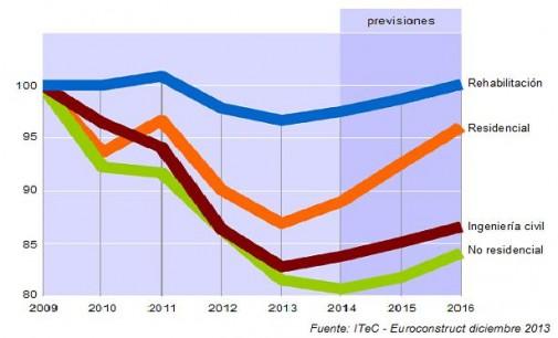 Euroconstruct prevé un crecimiento de la construcción en Europa del 0,9% en 2014