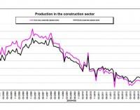 Crece la construcción en España un 1.7% según Eurostat