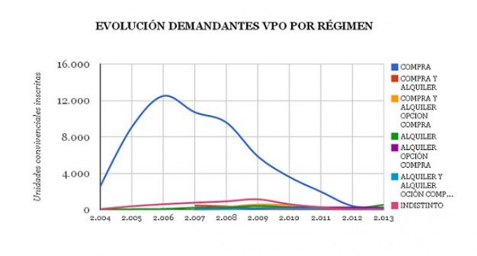 En La  Rioja aumenta la demanda de VPO un 27%