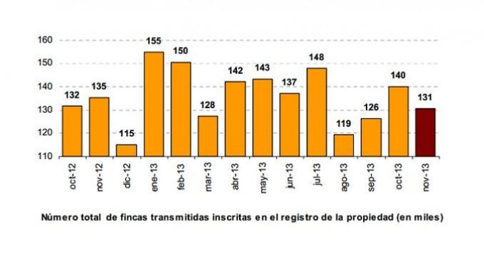 La compraventa de vivienda disminuye un 15,9% respecto a noviembre de 2012