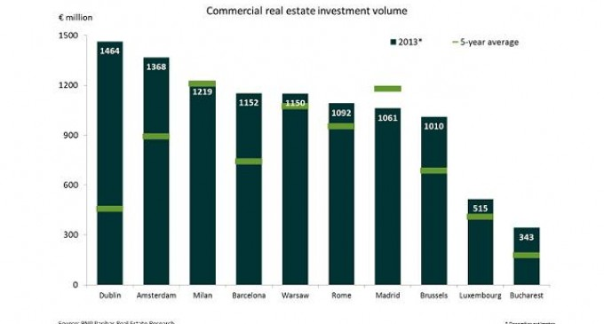 La inversión inmobiliaria en los mercados secundarios europeos retorna a niveles de 2009