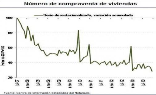 Cae la compra de vivienda un 19,7%