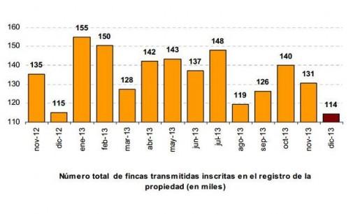 Las compraventas de viviendas disminuyen un 3,6% en diciembre de 2013