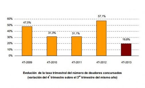El 25,9% de las empresas concursadas en el cuarto trimestre de  2013 tiene como actividad principal la Construcción