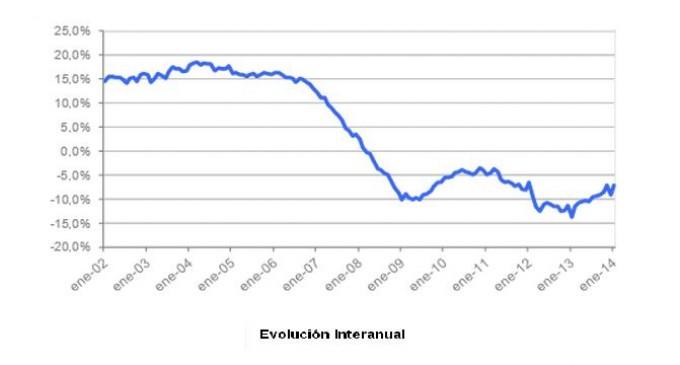En enero el precio de la vivienda moderó su caída interanual según Tinsa