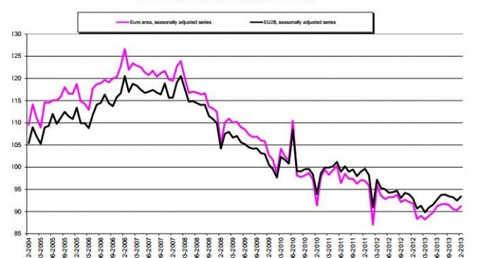 En diciembre decreció la construcción española un 3,3% según Eurostat