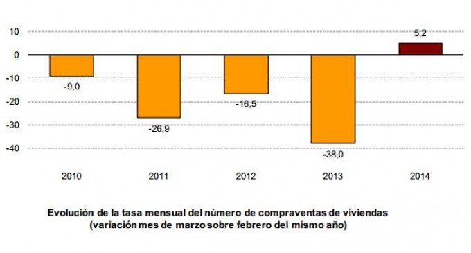 Baleares, Cataluña y la Comunidad Valencia encabezan la recuperación en la compraventa de vivienda