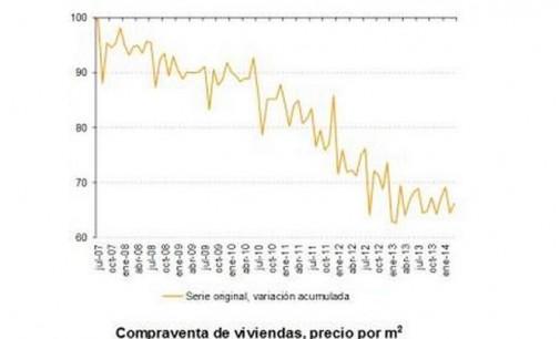 La compraventa de viviendas crece un 45,4% según el Notariado