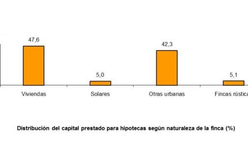 Crece el número de hipotecas sobre viviendas un 2%
