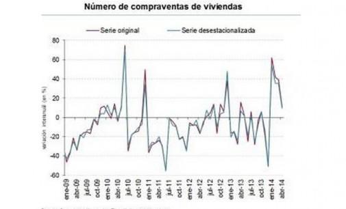 Crece la compraventa de viviendas un 11%