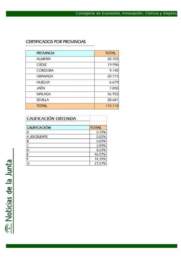 Certificados energéticos por provincias