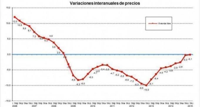 El precio medio del m2 de la vivienda se situa en 1.457,9 euros