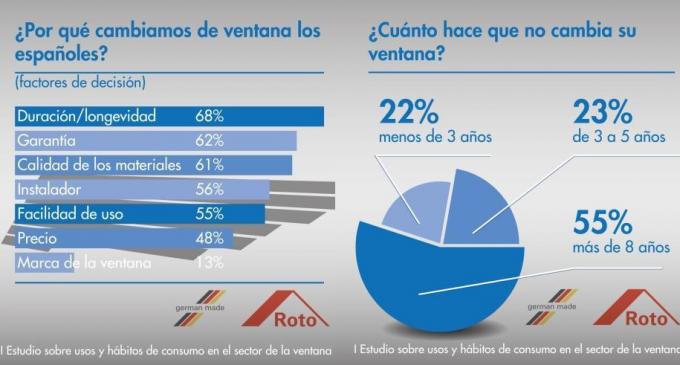 Hay 69 millones de ventanas obsoletas en España