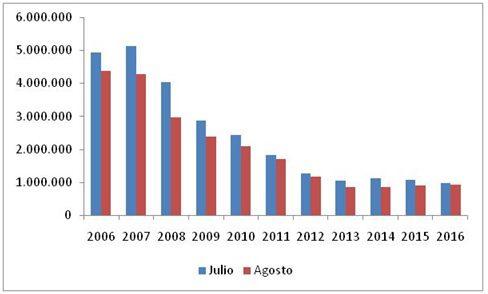 el-consumo-de-cemento-ha-caido-un-28-en-los-ocho-primeros-meses-del-ano