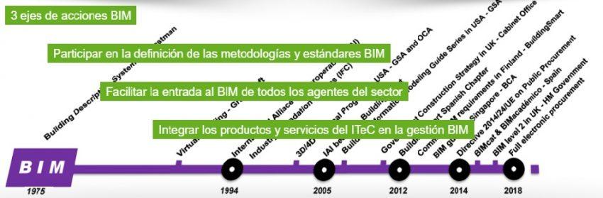 bim-el-itec-apuesta-por-un-cambio-de-modelo-en-el-sector-de-la-construccion