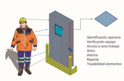 AITEX y TAG INGENIEROS desarrollan un nuevo sistema inteligente de seguridad laboral basado en tecnología RFID