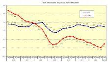 Los precios de vivienda bajan un 0,8 entre enero y marzo