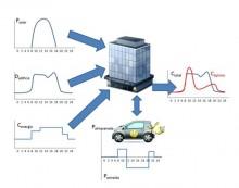 Los vehículos eléctricos podrán suministrar energía a los edificios